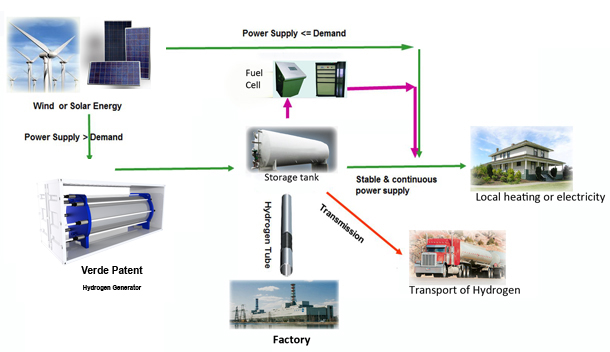Amazing Verde Llc Stand Alone Hydrogen Generation Plant Using Solar Panels Wiring Digital Resources Indicompassionincorg