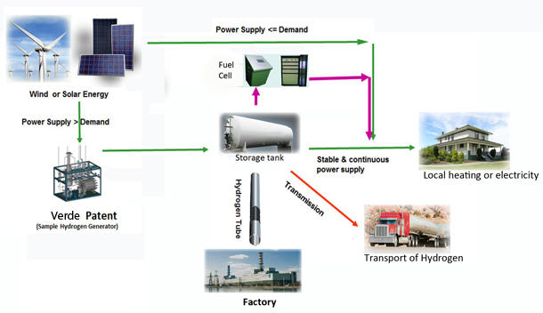 an overview of hydrogen power He is currently the program directory for alternative energy and infrastructure at  los alamos, where he is responsible for programs in hydrogen and fuel cells,.